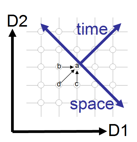 2 dimensional space time the way the world works for Dimensions of space and time